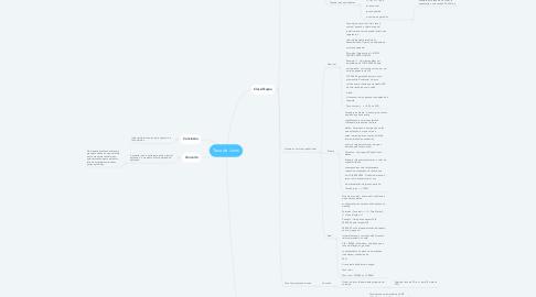 Mind Map: Taxa de Juros
