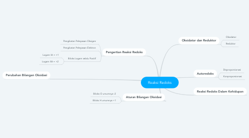 Mind Map: Reaksi Redoks