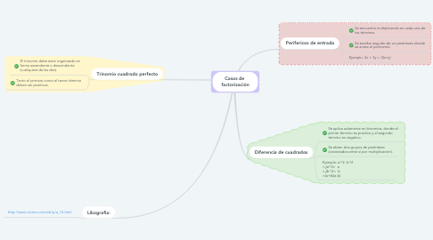 Mind Map: Casos de  factorización