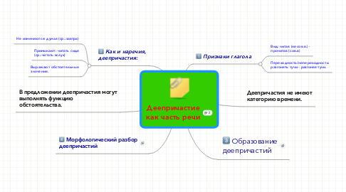 Mind Map: Деепричастиекак часть речи