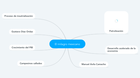 Mind Map: El milagro mexicano