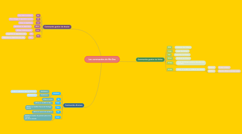 Mind Map: Les commandes de Ms-Dos