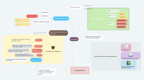 Mind Map: Алгоритм