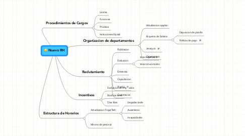 Mind Map: Nuevo RH