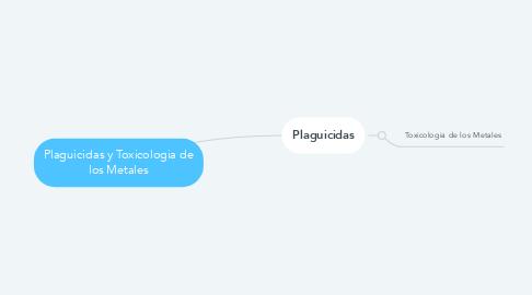Mind Map: Plaguicidas y Toxicologia de los Metales