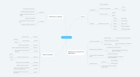 Mind Map: Construcción del parrafo