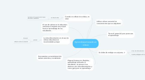 Mind Map: Aprendizaje basado en vídeos