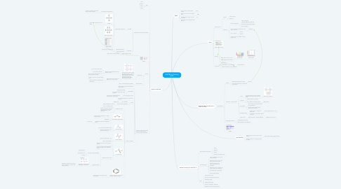Mind Map: CHAPTER 14: Chemistry (N&P)