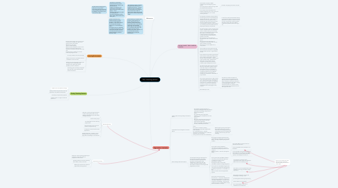 Mind Map: Plan a learning session