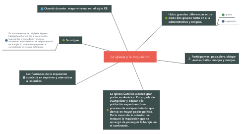 Mind Map: La iglesia y la Inquisición