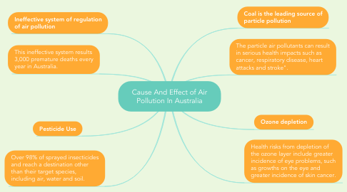 Mind Map: Cause And Effect of Air Pollution In Australia
