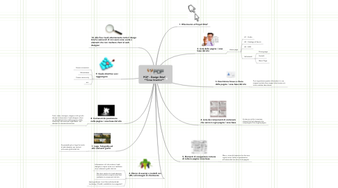 Mind Map: POP - Design Brief **Cosa Inserire**
