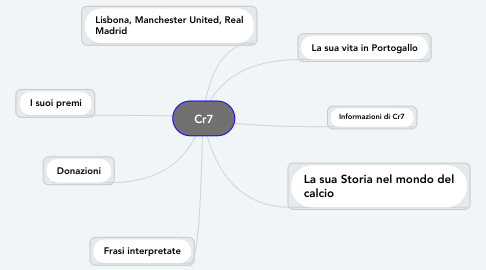 Mind Map: Cr7