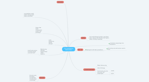 Mind Map: Teori pembelajaran Behaviorisme