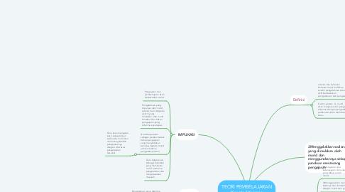 Mind Map: TEORI PEMBELAJARAN Konstruktivisme