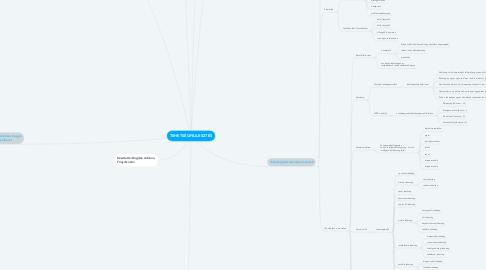 Mind Map: TEHETSÉGFEJLESZTÉS