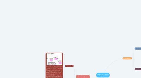 Mind Map: Types of Programming Languages (2)