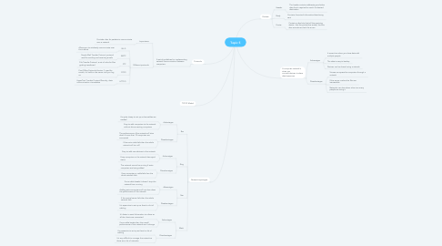 Mind Map: Topic 5