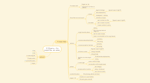 Mind Map: Ma proposition de valeur