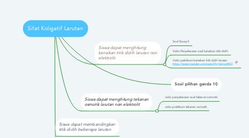 Mind Map: Sifat Koligatif Larutan