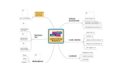 Mind Map: Leesbevordering Basisschool