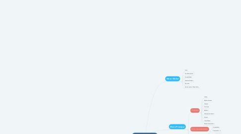 Mind Map: PORTAL WEB ALPINA