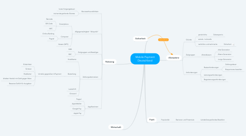 Mind Map: Mobile Payment Deutschland