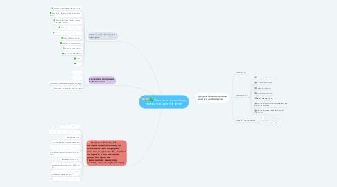Mind Map: Системне і службове програмне забезпечення