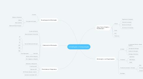 Mind Map: Introdução a Computação