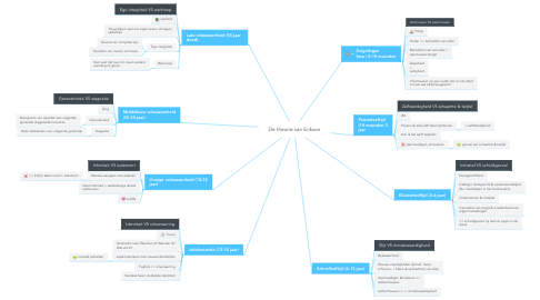 Mind Map: De theorie van Erikson