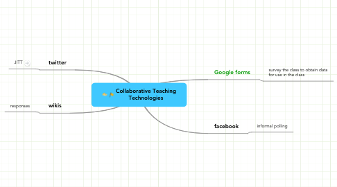 Mind Map: Collaborative Teaching Technologies