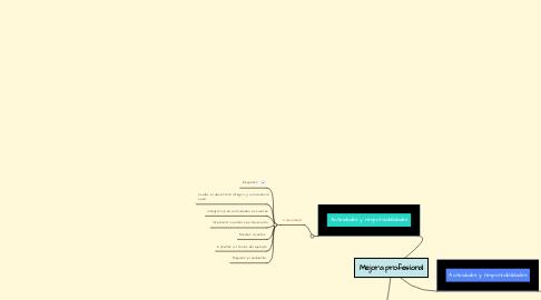 Mind Map: Mejora profesional