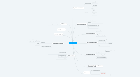Mind Map: Nuclear Energy