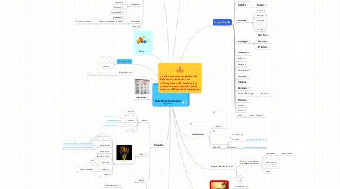 Mind Map: Nodos Movimiento Zeitgeist Argentina