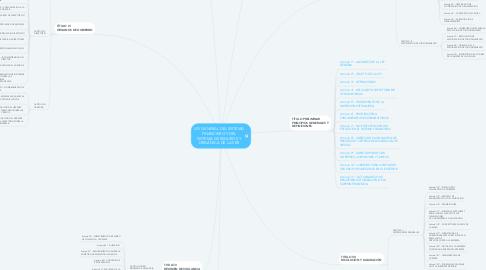 Mind Map: LEY GENERAL DEL SISTEMA FINANCIERO Y DEL SISTEMA DE SEGUROS Y ORGÁNICA DE LA SBS