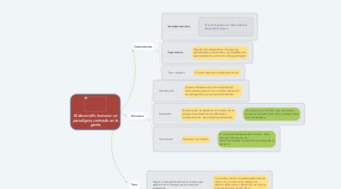 Mind Map: El desarrollo humano: un paradigma centrado en la gente