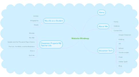 Mind Map: Website Mindmap