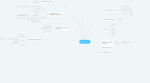 Mind Map: Diritto Moderno