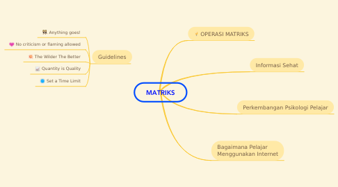 Mind Map: MATRIKS