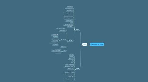 Mind Map: Clasificacion de bienes