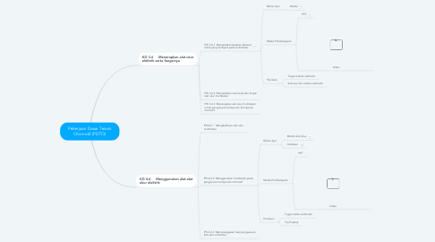 Mind Map: Pekerjaan Dasar Teknik Otomotif (PDTO)