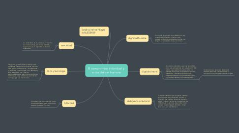 Mind Map: El compromiso individual y  social del ser humano