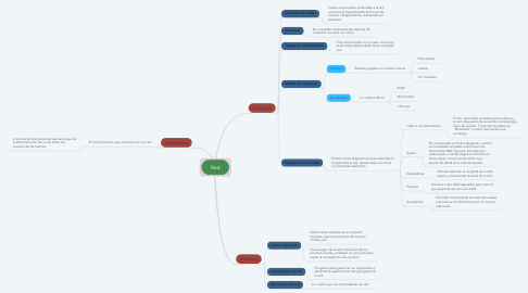 Mind Map: Red