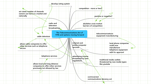 Mind Map: The Telecommunications Act of 1996 and options moving forward