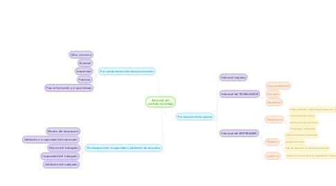Mind Map: Extinción del contrato de trabajo