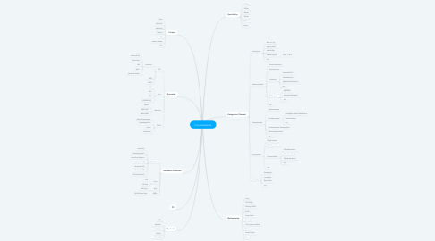 Mind Map: Computerspiele