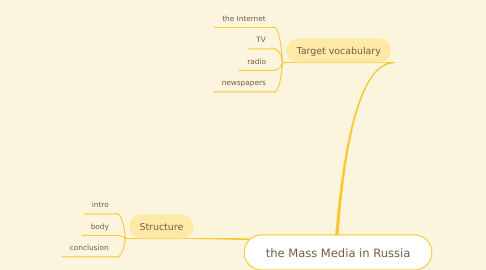 Mind Map: the Mass Media in Russia