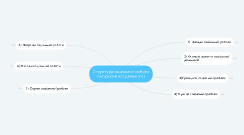 Mind Map: Структура соціальної роботи як практичної діяльності