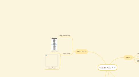 Mind Map: Elastisitas