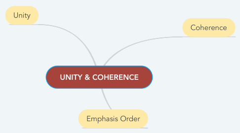 Mind Map: UNITY & COHERENCE